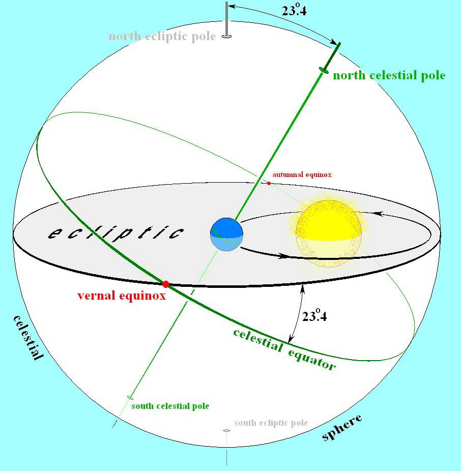Earth's orbit and the ecliptic path - Wikipedia Commons