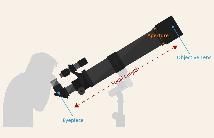 Telescope  Terms - Refractor