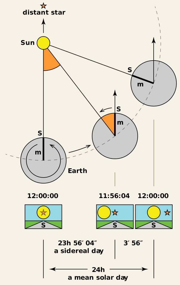 Sidereal Time versus Solar Time. Wikipedia Commons