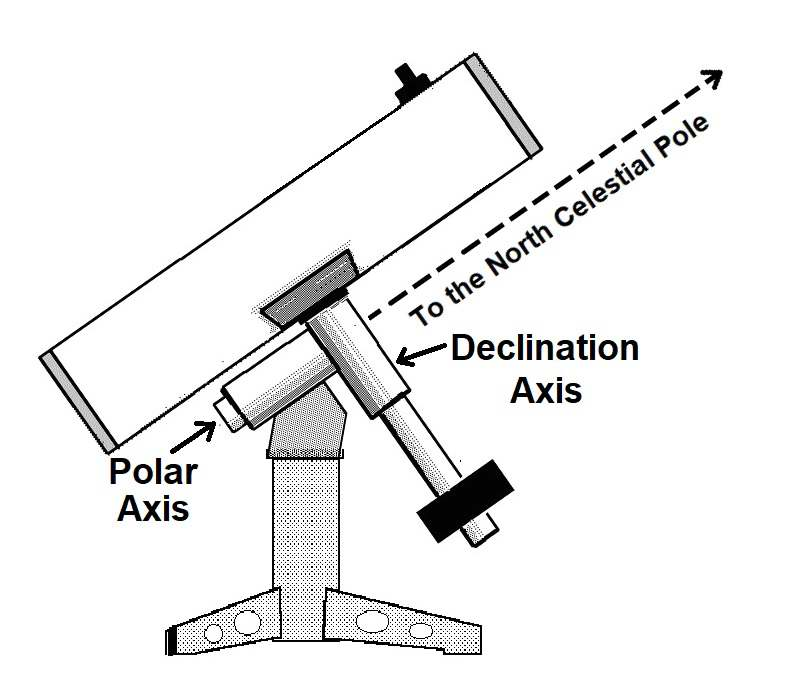 German equatorial mount example. MAS diagram.