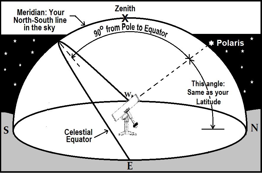 Equatorial mount telescope in relation to the celestial sphere. MAS diagram.
