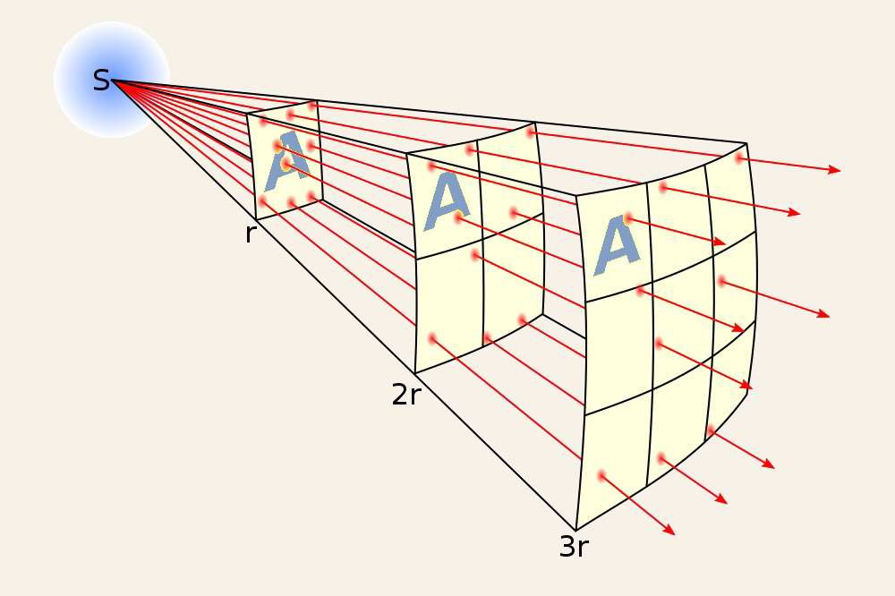 Inverse Square Law - Wikipedia Commons