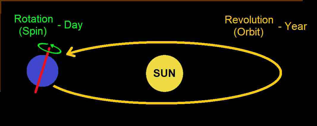 Earth Rotation and Revolution around the Sun - MAS diagram.
